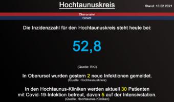 Die Inzidenzzahl für den Hochtaunuskreis steht heute bei 52,8. (Quelle: RKI)