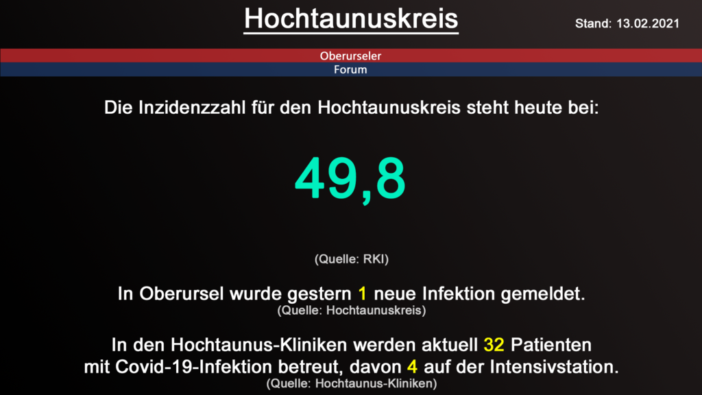 Die Inzidenzzahl für den Hochtaunuskreis steht heute bei 49,8. (Quelle: RKI)