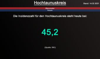 Die Inzidenzzahl für den Hochtaunuskreis steht heute bei 45,2. (Quelle: RKI)