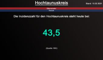 Die Inzidenzzahl für den Hochtaunuskreis steht heute bei 43,5. (Quelle: RKI)