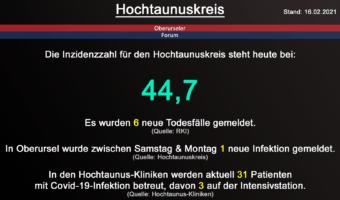 Die Inzidenzzahl für den Hochtaunuskreis steht heute bei 44,7. Gestern wurden 6 neue Todesfälle gemeldet. (Quelle: RKI)