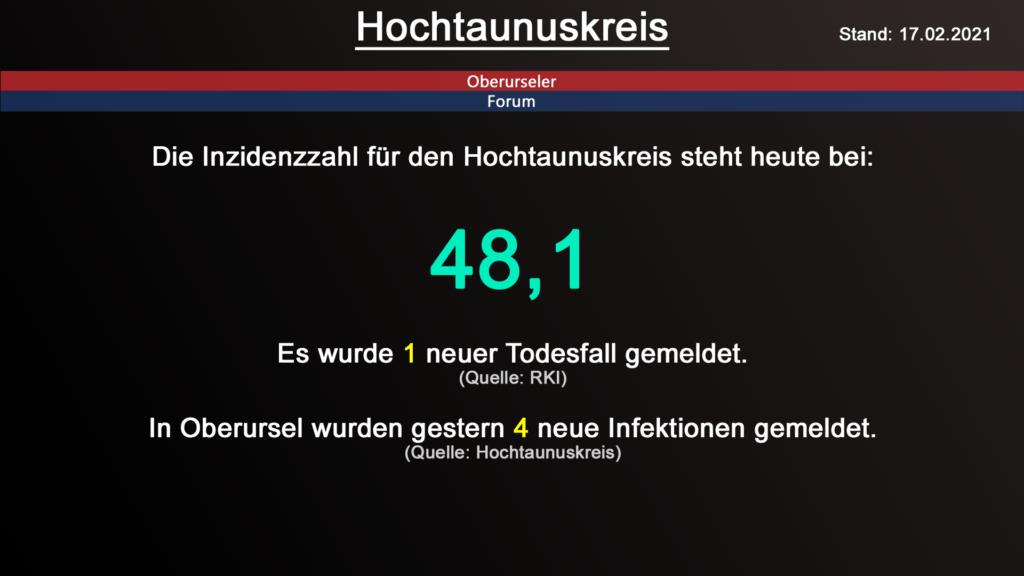 Die Inzidenzzahl für den Hochtaunuskreis steht heute bei 48,1. Gestern wurde 1 neuer Todesfall gemeldet. (Quelle: RKI)