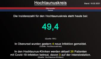 Die Inzidenzzahl für den Hochtaunuskreis steht heute bei 49,4. (Quelle: RKI)