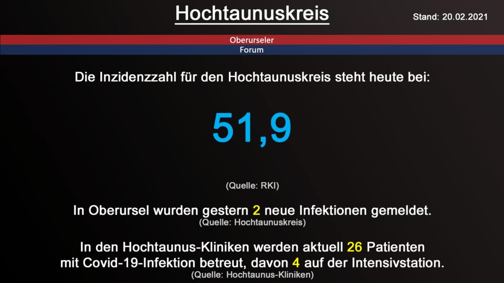Die Inzidenzzahl für den Hochtaunuskreis steht heute bei 51,9. (Quelle: RKI)