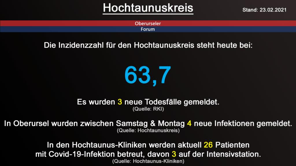 Die Inzidenzzahl für den Hochtaunuskreis steht heute bei 63,7. Gestern wurden 3 neue Todesfälle gemeldet. (Quelle: RKI)