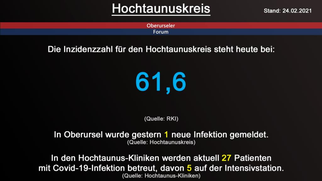 Die Inzidenzzahl für den Hochtaunuskreis steht heute bei 61,6. (Quelle: RKI)