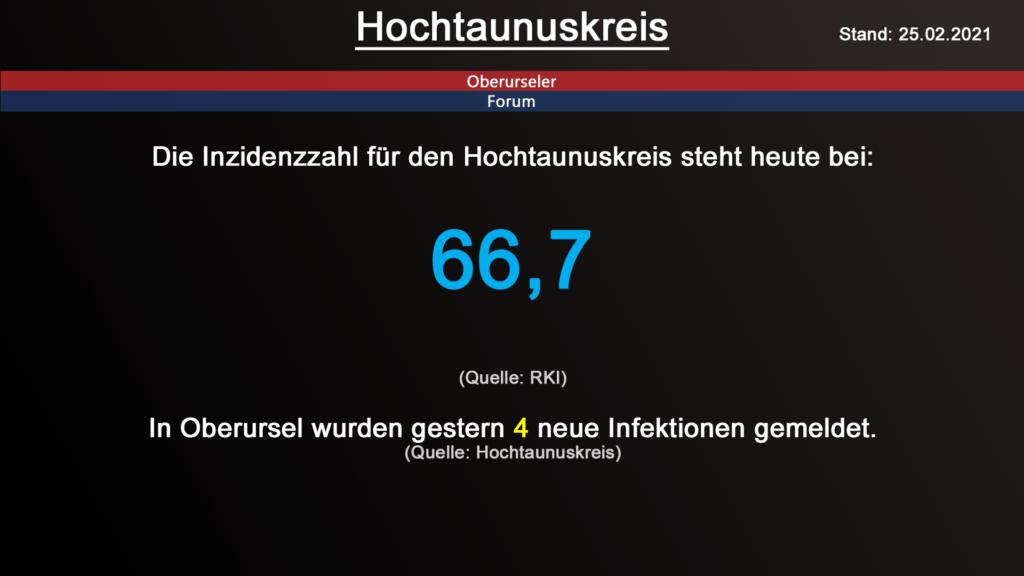 Die Inzidenzzahl für den Hochtaunuskreis steht heute bei 66,7. (Quelle: RKI)