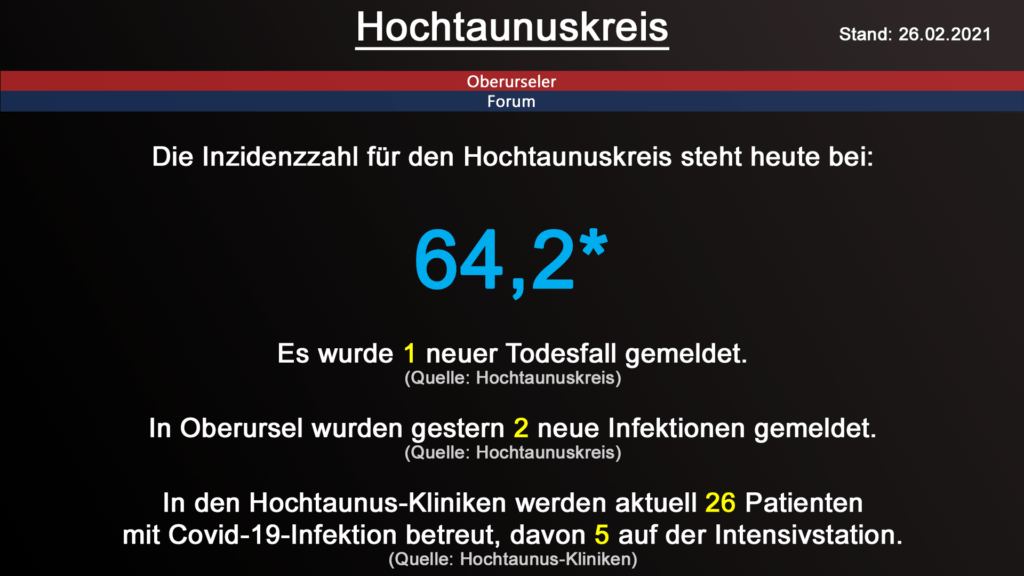 Die Inzidenzzahl für den Hochtaunuskreis steht heute bei 64,2. Gestern wurde 1 neuer Todesfall gemeldet. (Quelle: RKI)