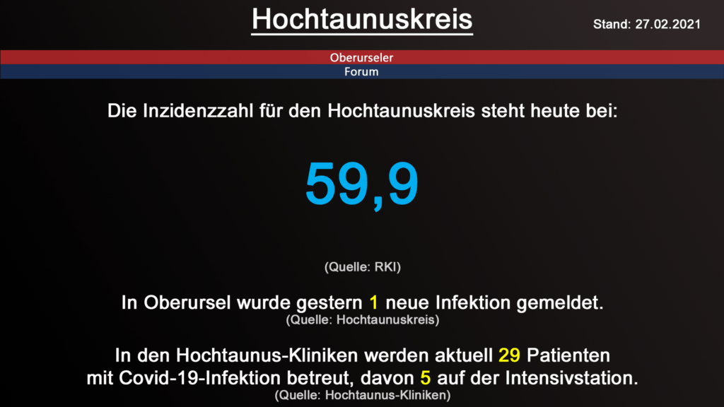 Die Inzidenzzahl für den Hochtaunuskreis steht heute bei 59,9. (Quelle: RKI)