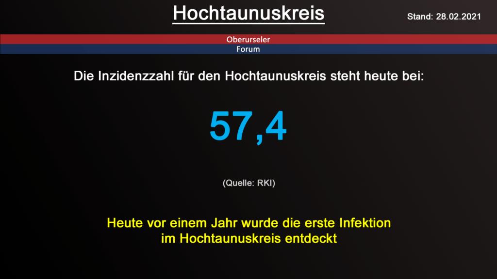 Die Inzidenzzahl für den Hochtaunuskreis steht heute bei 57,4. (Quelle: RKI)