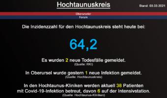 Die Inzidenzzahl für den Hochtaunuskreis steht heute bei 64,2. Gestern wurden 2 neue Todesfälle gemeldet. (Quelle: RKI)