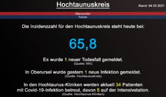 Die Inzidenzzahl für den Hochtaunuskreis steht heute bei 65,8. Gestern wurde 1 neuer Todesfall gemeldet. (Quelle: RKI)