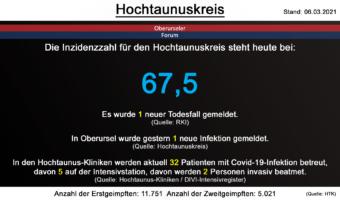 Die Inzidenzzahl für den Hochtaunuskreis steht heute bei 67,5. Gestern wurde 1 neuer Todesfall gemeldet. (Quelle: RKI)
