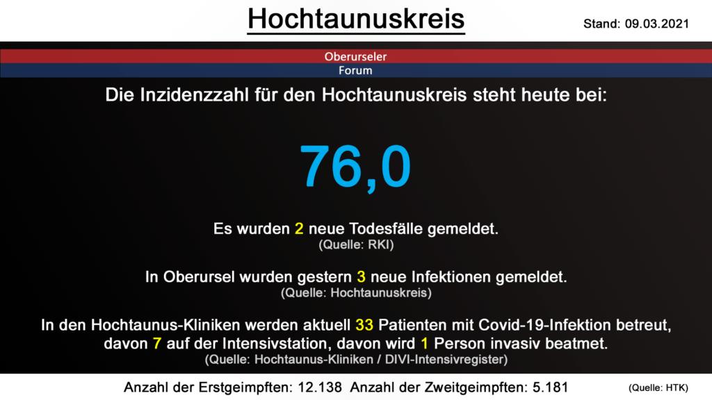 Die Inzidenzzahl für den Hochtaunuskreis steht heute bei 76,0. Gestern wurden 2 neue Todesfälle gemeldet. (Quelle: RKI)