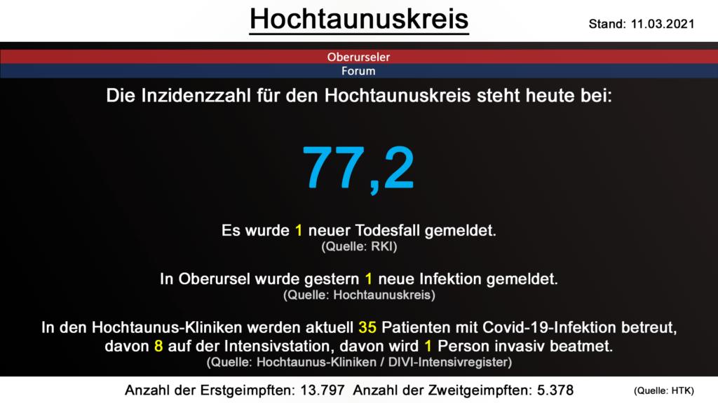 Die Inzidenzzahl für den Hochtaunuskreis steht heute bei 77,2. Gestern wurde 1 neuer Todesfall gemeldet. (Quelle: RKI)