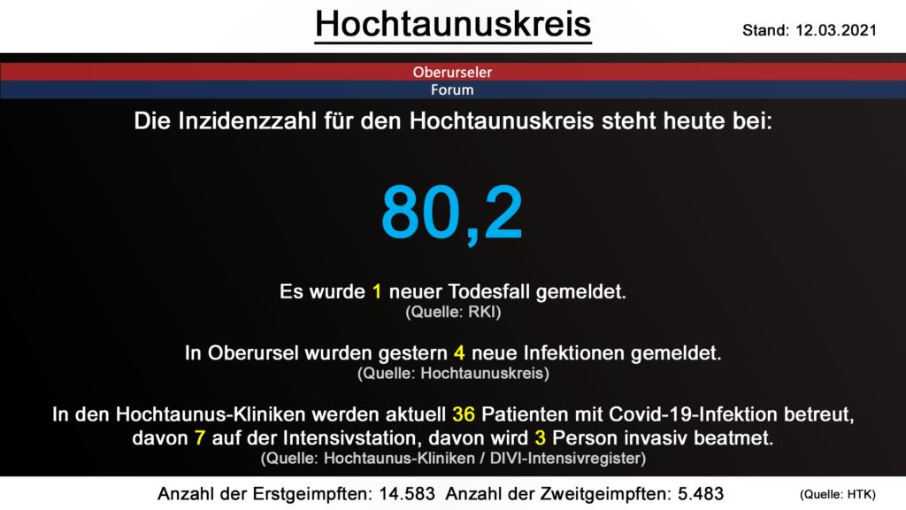 Die Inzidenzzahl für den Hochtaunuskreis steht heute bei 80,2. Gestern wurde 1 neuer Todesfall gemeldet. (Quelle: RKI)