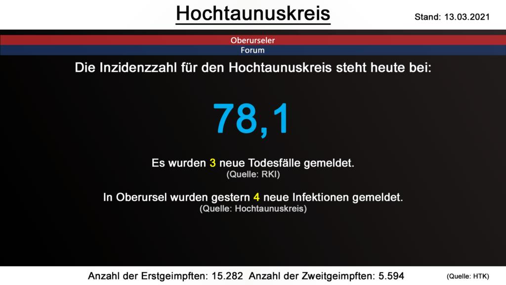 Die Inzidenzzahl für den Hochtaunuskreis steht heute bei 78,1. Gestern wurden 3 neue Todesfälle gemeldet. (Quelle: RKI)