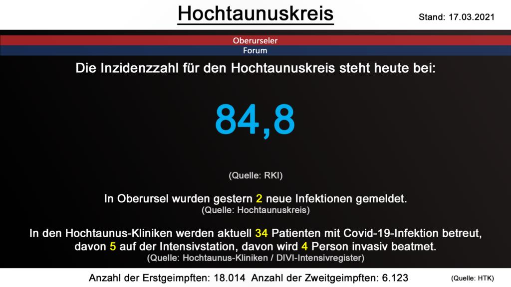 Die Inzidenzzahl für den Hochtaunuskreis steht heute bei 84,8. (Quelle: RKI)