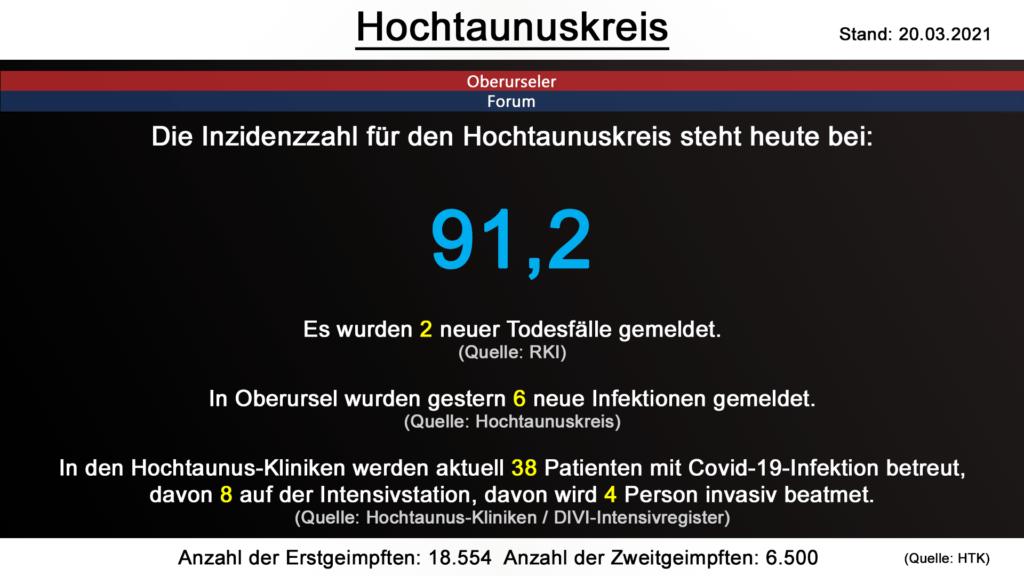 Die Inzidenzzahl für den Hochtaunuskreis steht heute bei 91,2. Gestern wurden 2 neue Todesfälle gemeldet. (Quelle: RKI)