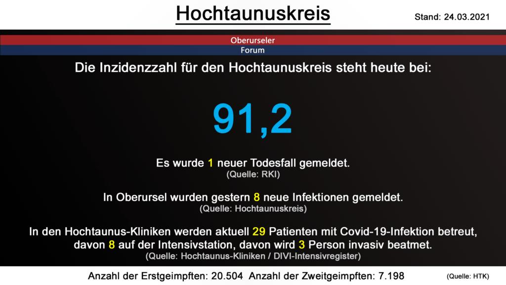 Die Inzidenzzahl für den Hochtaunuskreis steht heute bei weiterhin 91,2. Gestern wurde 1 neuer Todesfall gemeldet. (Quelle: RKI)