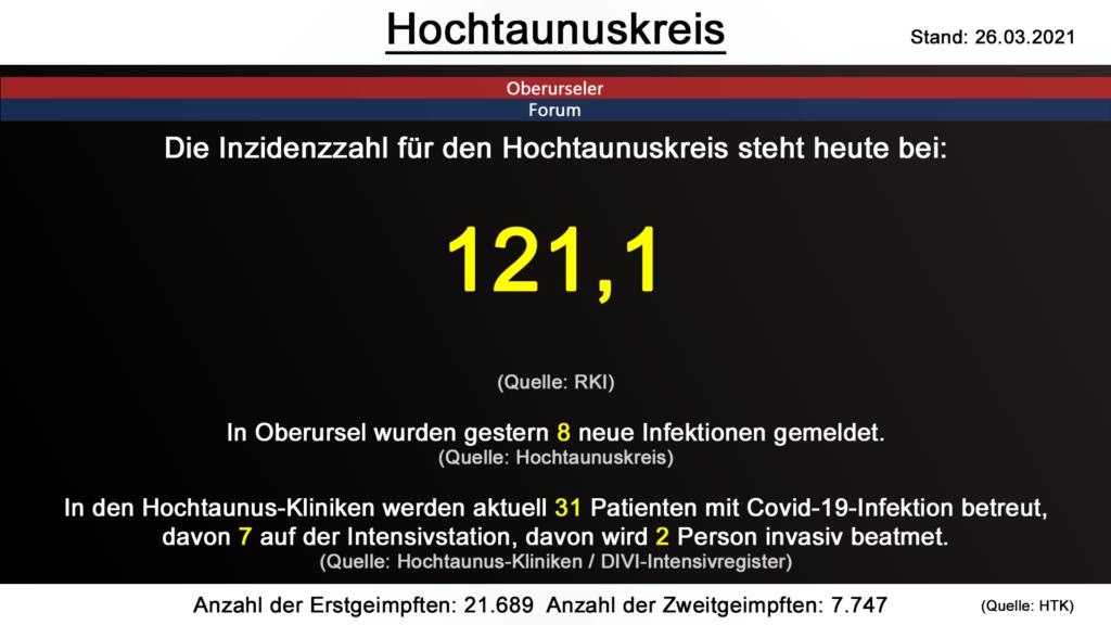 Die Inzidenzzahl für den Hochtaunuskreis steht heute bei 121,1. (Quelle: RKI)