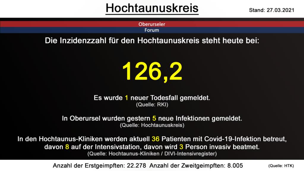 Die Inzidenzzahl für den Hochtaunuskreis steht heute weiterhin bei  126,2. Gestern wurde 1 neuer Todesfall gemeldet. (Quelle: RKI)
