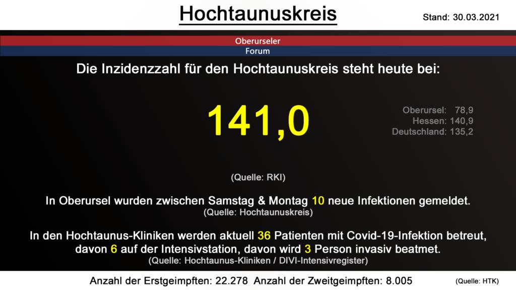 Die Inzidenzzahl für den Hochtaunuskreis steht heute bei 141,0. (Quelle: RKI)