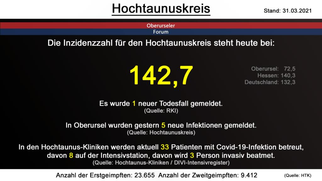 Die Inzidenzzahl für den Hochtaunuskreis steht heute bei  142,7. Gestern wurde 1 neuer Todesfall gemeldet. (Quelle: RKI)
