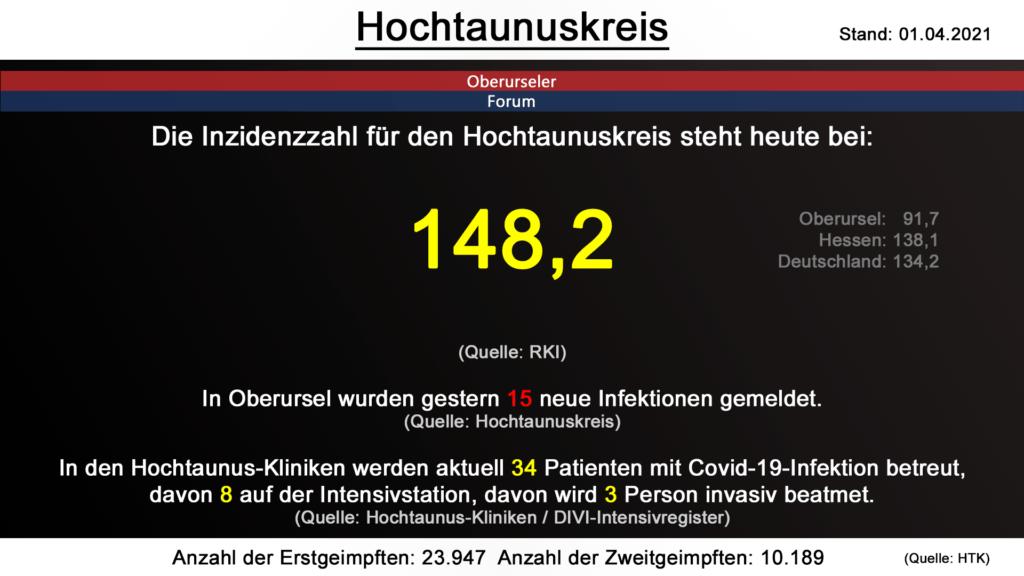 Die Inzidenzzahl für den Hochtaunuskreis steht heute bei 148,2. (Quelle: RKI)