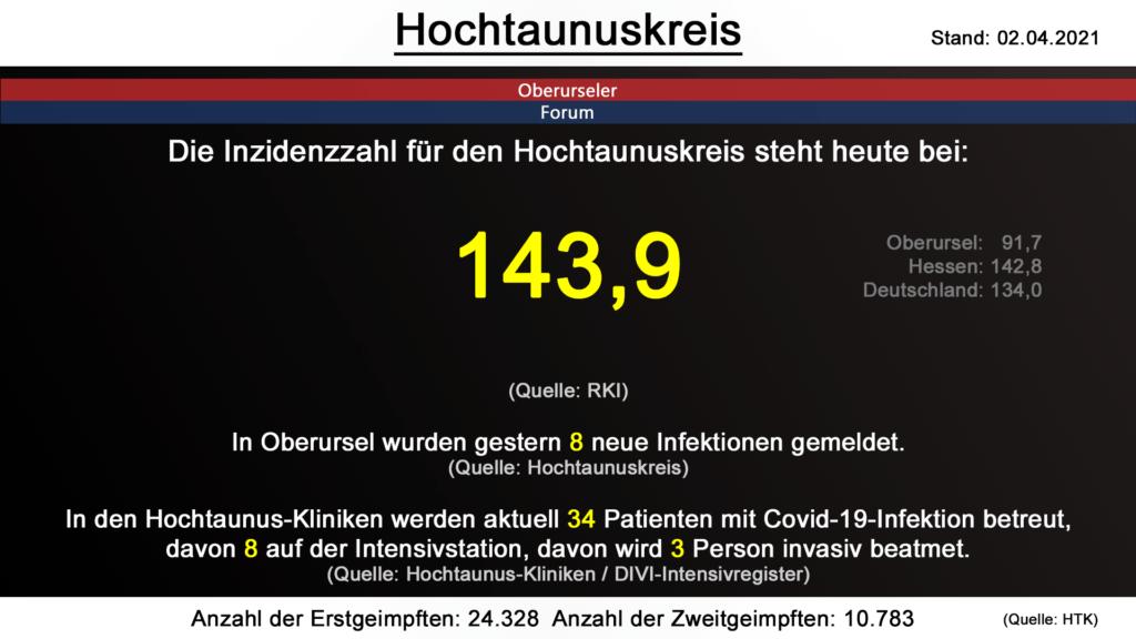 Die Inzidenzzahl für den Hochtaunuskreis steht heute bei 143,9. (Quelle: RKI)