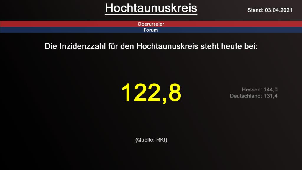 Die Inzidenzzahl für den Hochtaunuskreis steht heute bei 122,8. (Quelle: RKI)