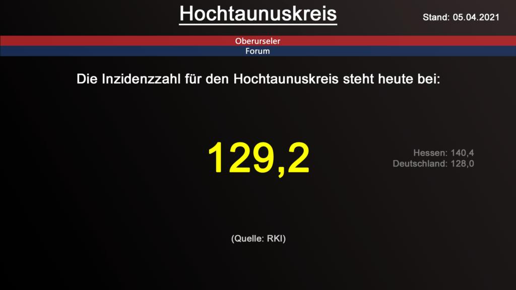 Die Inzidenzzahl für den Hochtaunuskreis steht heute bei 129,2. (Quelle: RKI)