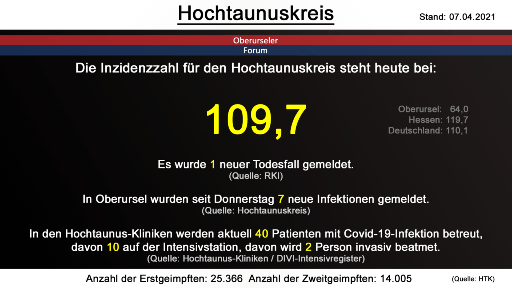 Die Inzidenzzahl für den Hochtaunuskreis steht heute bei  109,7. Gestern wurde 1 neuer Todesfall gemeldet. (Quelle: RKI)