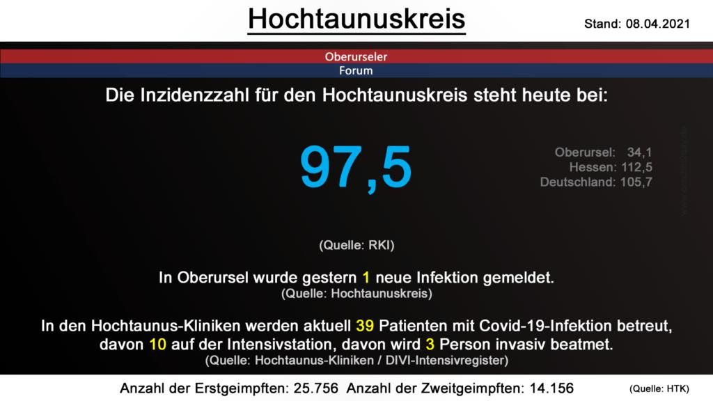 Die Inzidenzzahl für den Hochtaunuskreis steht heute bei 97,5. (Quelle: RKI)