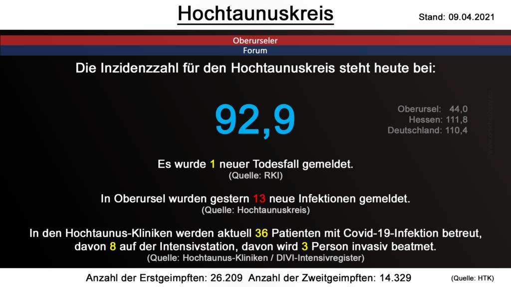 Die Inzidenzzahl für den Hochtaunuskreis steht heute bei  92,9. Gestern wurde 1 neuer Todesfall gemeldet. (Quelle: RKI)