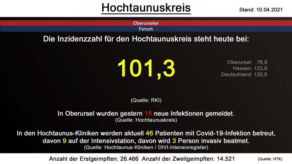 Die Inzidenzzahl für den Hochtaunuskreis steht heute bei 101,3. (Quelle: RKI)