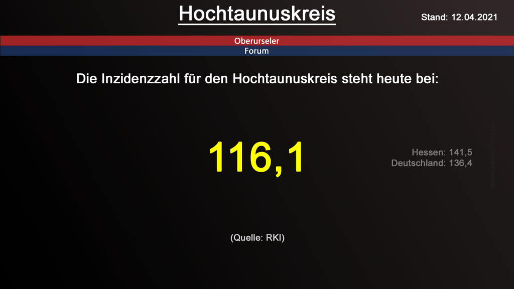 Die Inzidenzzahl für den Hochtaunuskreis steht heute bei 116,1. (Quelle: RKI)