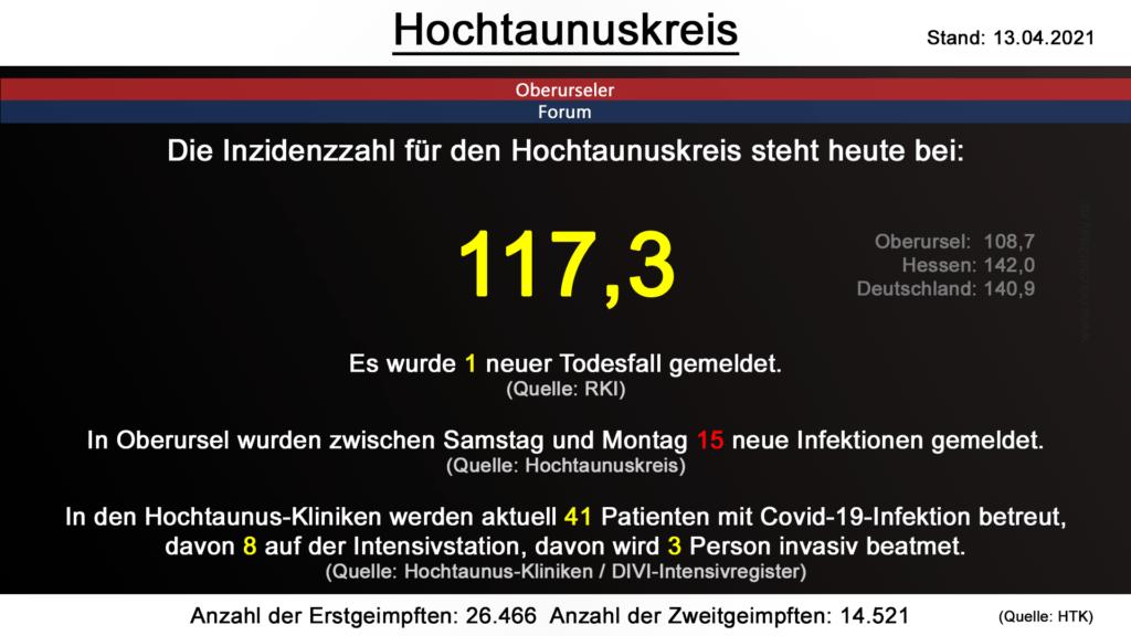 Die Inzidenzzahl für den Hochtaunuskreis steht heute bei  117,3. Gestern wurde 1 neuer Todesfall gemeldet. (Quelle: RKI)
