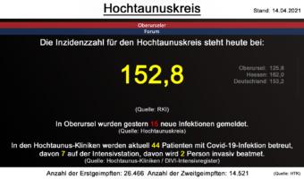 Die Inzidenzzahl für den Hochtaunuskreis steht heute bei 152,8. (Quelle: RKI)