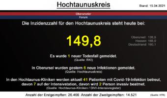 Die Inzidenzzahl für den Hochtaunuskreis steht heute bei 149,8. Gestern wurde 1 neuer Todesfall gemeldet. (Quelle: RKI)