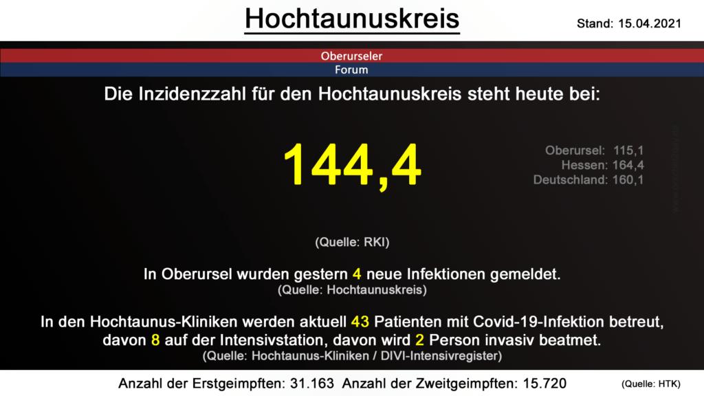 Die Inzidenzzahl für den Hochtaunuskreis steht heute bei 144,4. (Quelle: RKI)