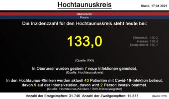 Die Inzidenzzahl für den Hochtaunuskreis steht heute bei 133,0. (Quelle: RKI)