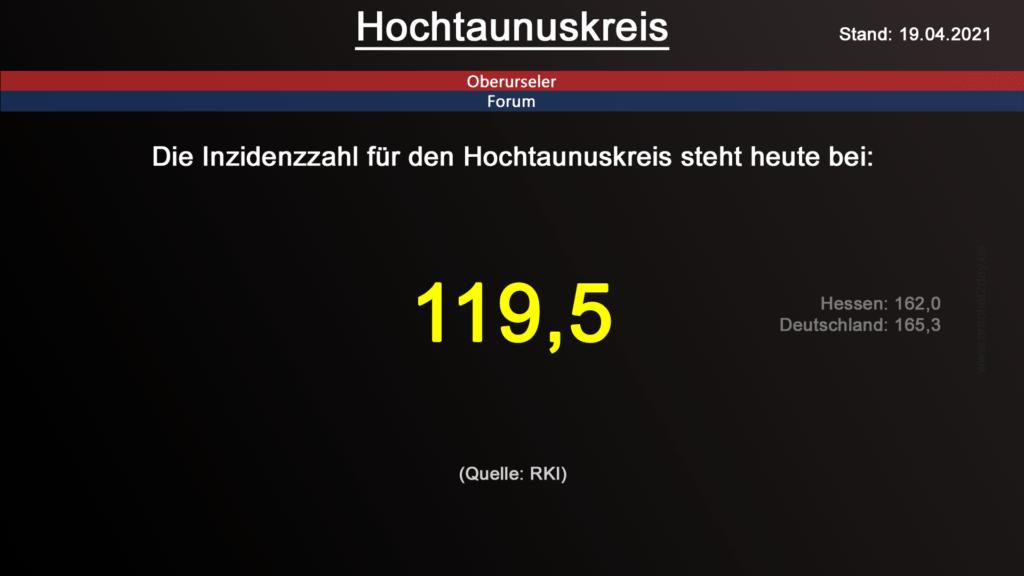 Die Inzidenzzahl für den Hochtaunuskreis steht heute bei 119,5. (Quelle: RKI)