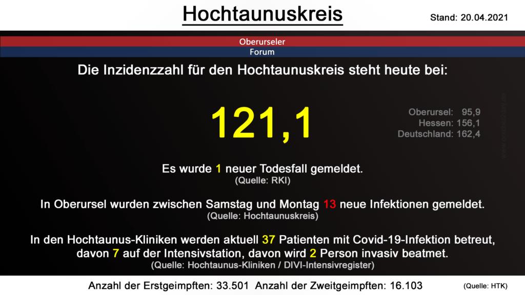Die Inzidenzzahl für den Hochtaunuskreis steht heute bei  121,1. Gestern wurde 1 neuer Todesfall gemeldet. (Quelle: RKI)