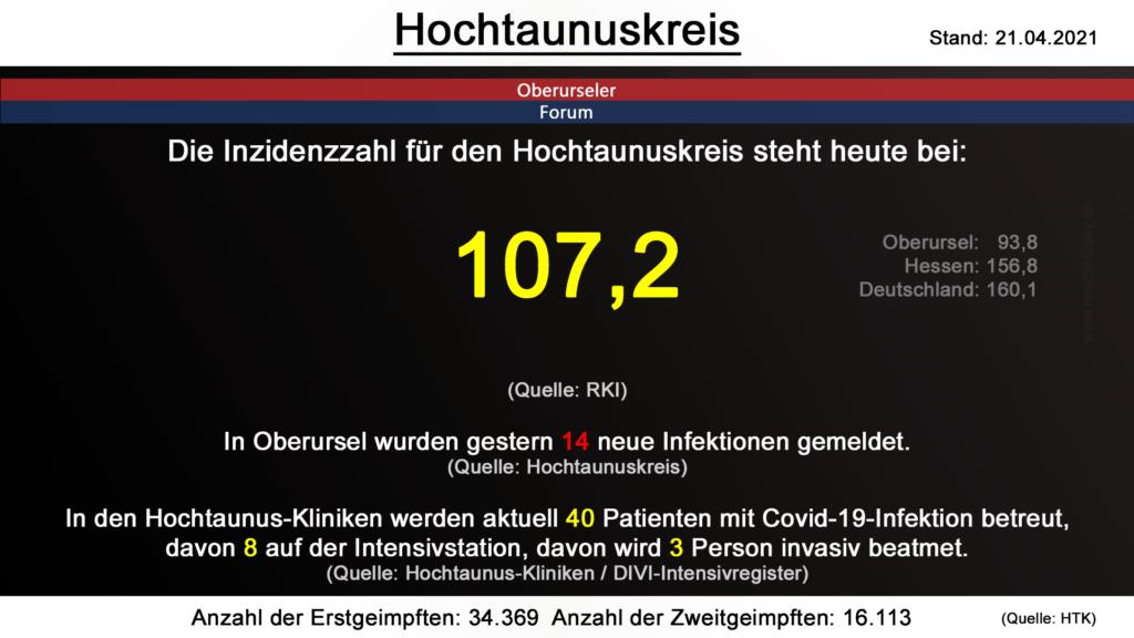 Die Inzidenzzahl für den Hochtaunuskreis steht heute bei 107,2. (Quelle: RKI)