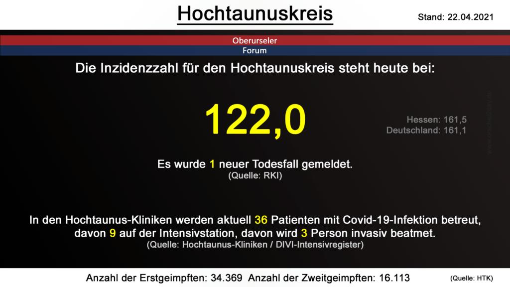 Die Inzidenzzahl für den Hochtaunuskreis steht heute bei  122,0. Gestern wurde 1 neuer Todesfall gemeldet. (Quelle: RKI)