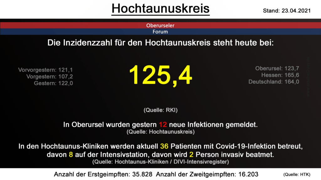 Die Inzidenzzahl für den Hochtaunuskreis steht heute bei 125,4. (Quelle: RKI)