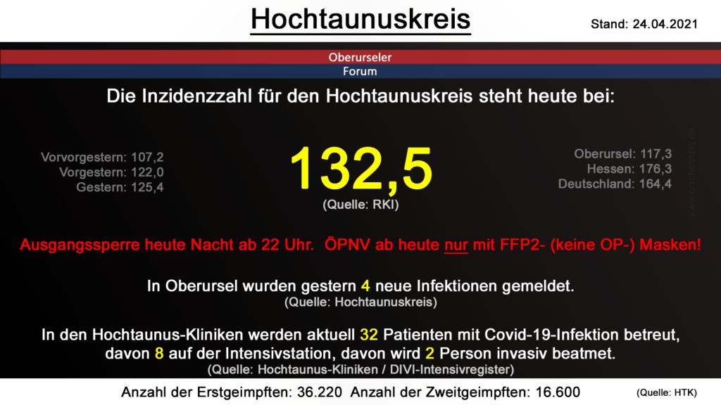 Die Inzidenzzahl für den Hochtaunuskreis steht heute bei 132,5. (Quelle: RKI)