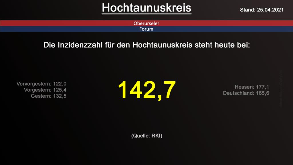 Die Inzidenzzahl für den Hochtaunuskreis steht heute bei 142,7. (Quelle: RKI)
