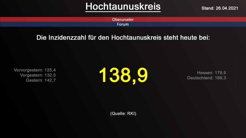 Die Inzidenzzahl für den Hochtaunuskreis steht heute bei 138,9. (Quelle: RKI)